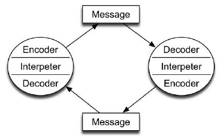 schramm communication model