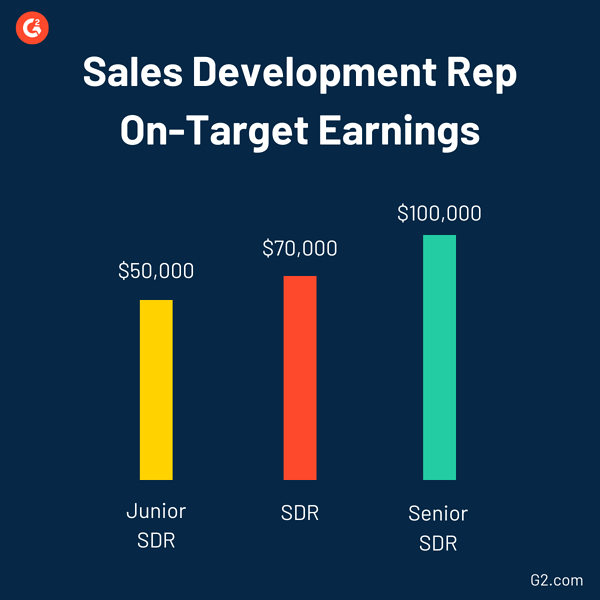 sdr on target earnings