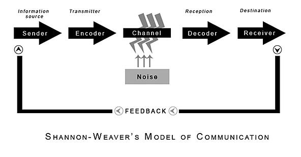 shannon weaver communication model