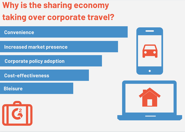 why is the sharing economy taking over corporate travel?