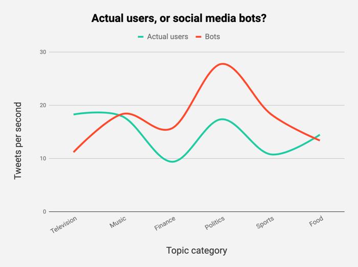 detecting bots on Twitter