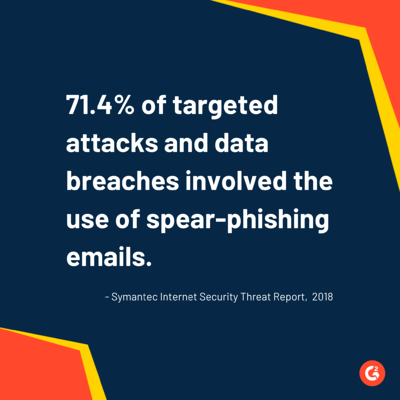 spear phishing statistic
