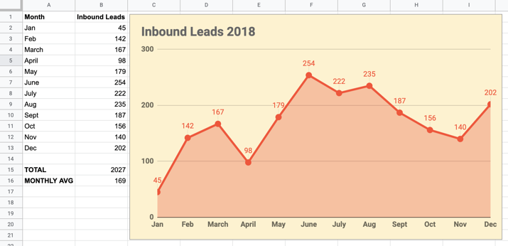 creating a line chart on Google Sheets