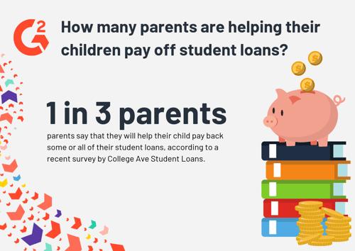 Student Loan Statistics