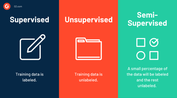 supervised vs. unsupervised vs. semi-supervised learning