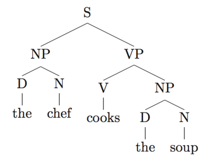 syntactic parsing example