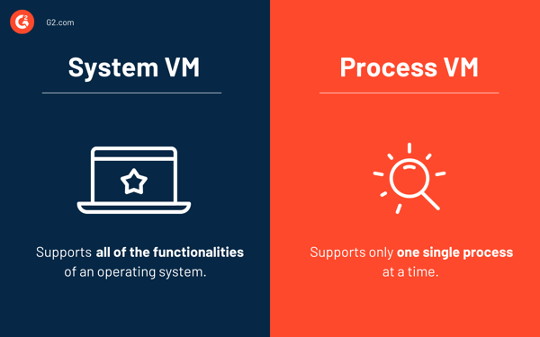 system vs process vm