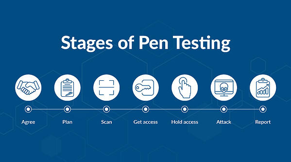the basic stages of penetration testing (1)