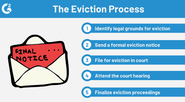 5 steps of the eviction process