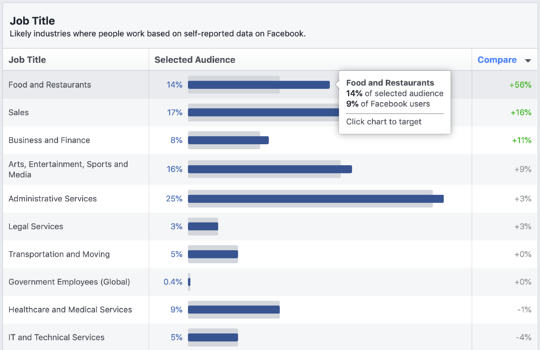 the job title section of facebook audience insights