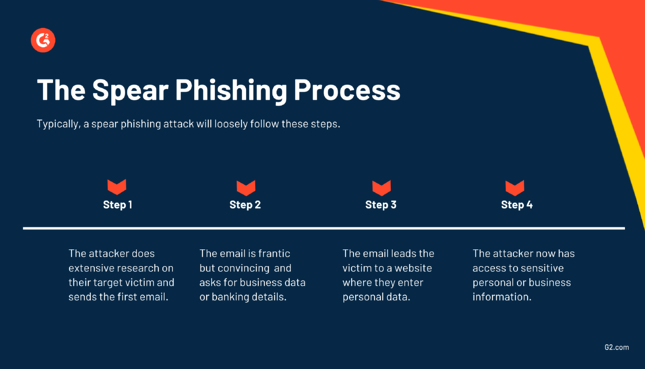 the spear phishing process