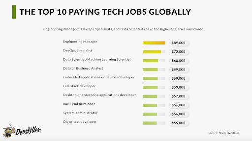 top paying tech jobs globally