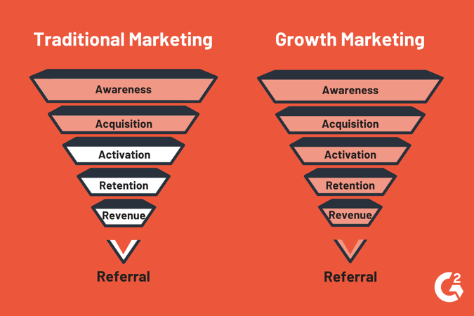 traditional marketing vs growth marketing