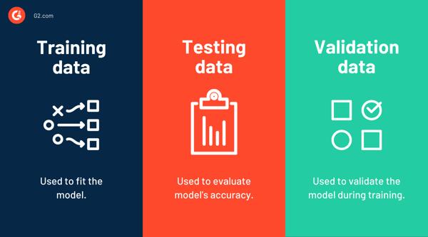 training data vs. validation data vs. test data