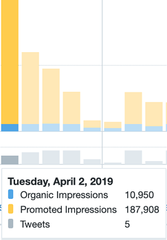 tweet impressions by day