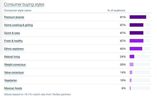 twitter analytics audience buying styles