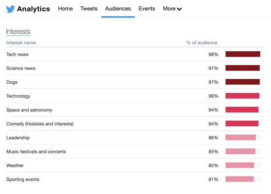 twitter analytics audience interests