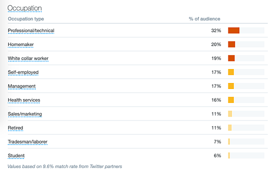 twitter analytics audience occupation