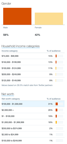 twitter analytics gender income and net worth data