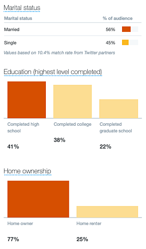 twitter analytics marital status education and home ownership data