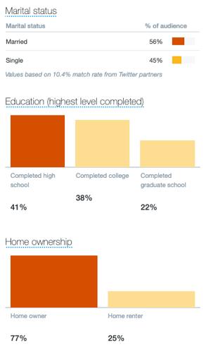 twitter analytics marital status education and home ownership data