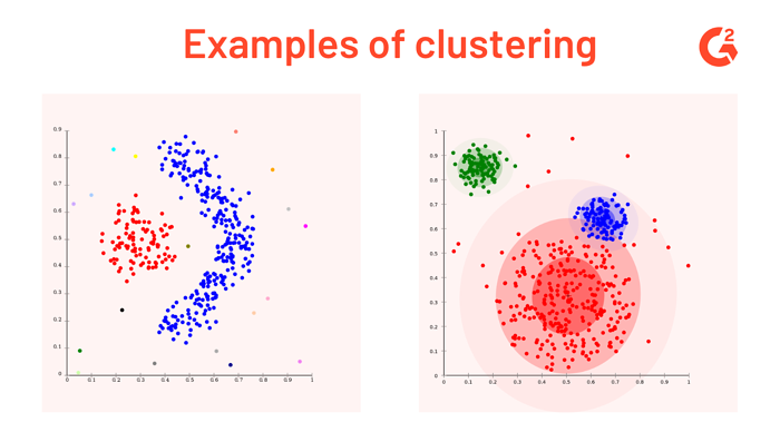 two examples of clustering