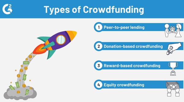 types of crowdfunding