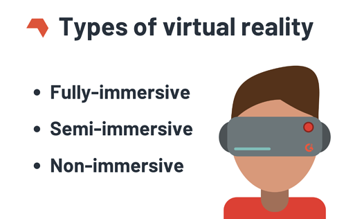 types of VR