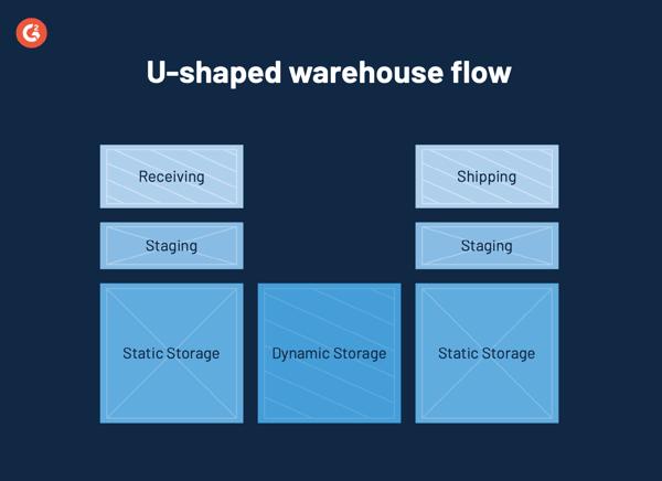 u shaped warehouse flow