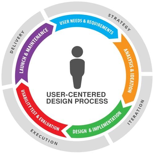 user centered design-ux