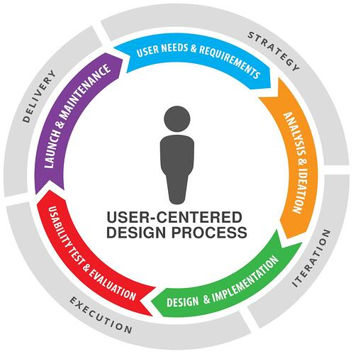 user centered design-ux