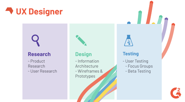 what does a UX designer do