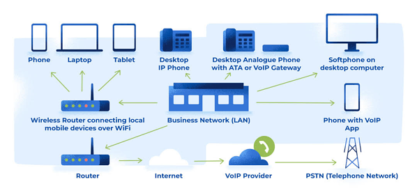 voip guide