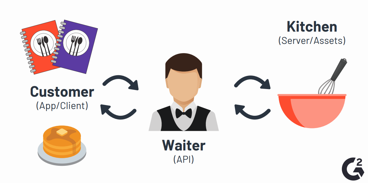 https://learn.g2.com/hs-fs/hubfs/what-is-an-API-waiter-example.png?width=1200&name=what-is-an-API-waiter-example.png