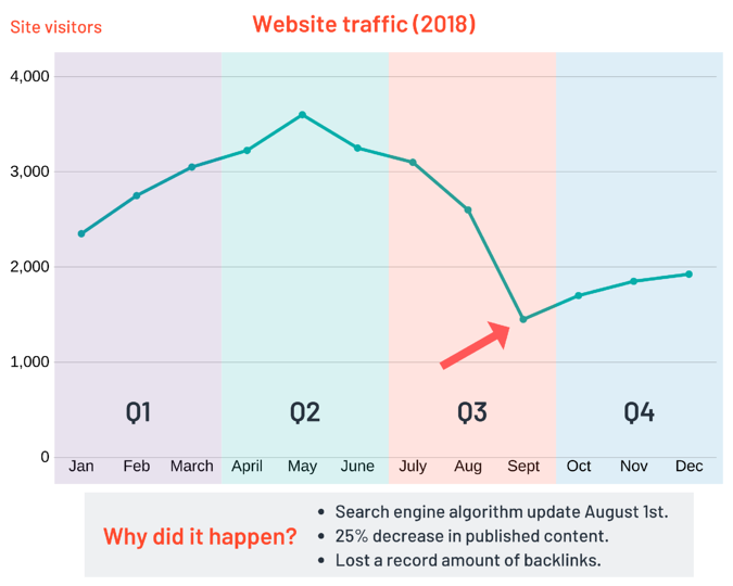 using diagnostic analytics to track website traffic