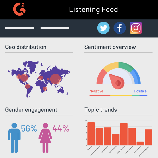 social listening and brand sentiment