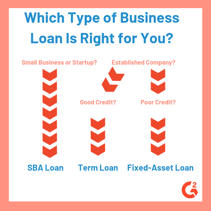 Which type of business loan is right for you?