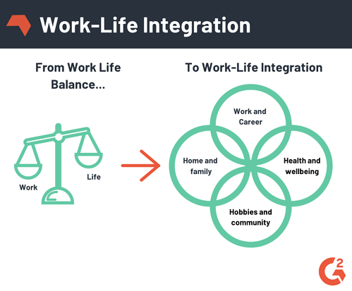 worklife-integration