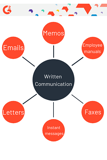 examples of written communication web