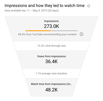 youtube click through rate