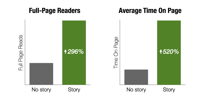 graphs about readers
