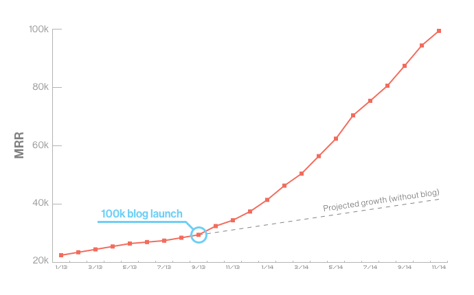 blog stats