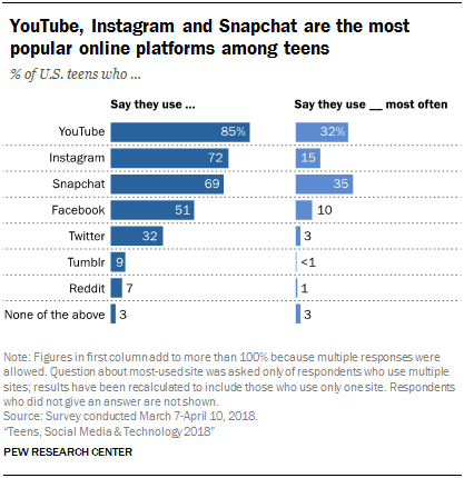 pew research social media