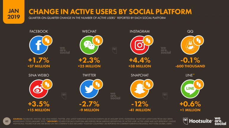 active users on social media platforms