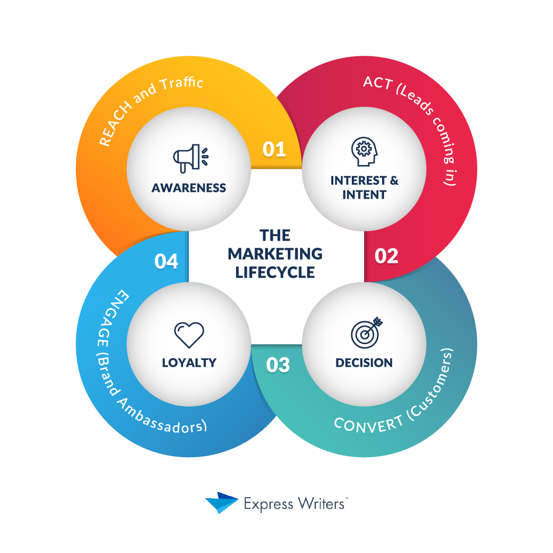 marketing lifecycle graphic