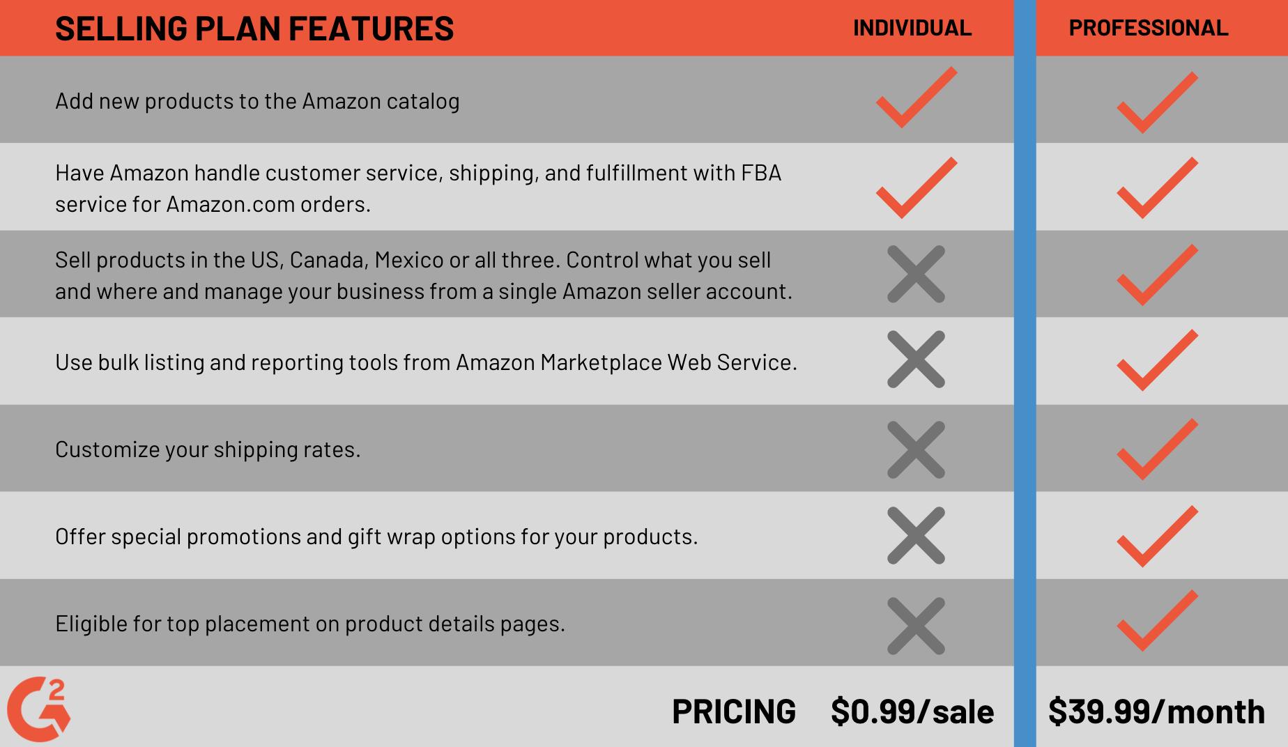 Amazon subscription fees