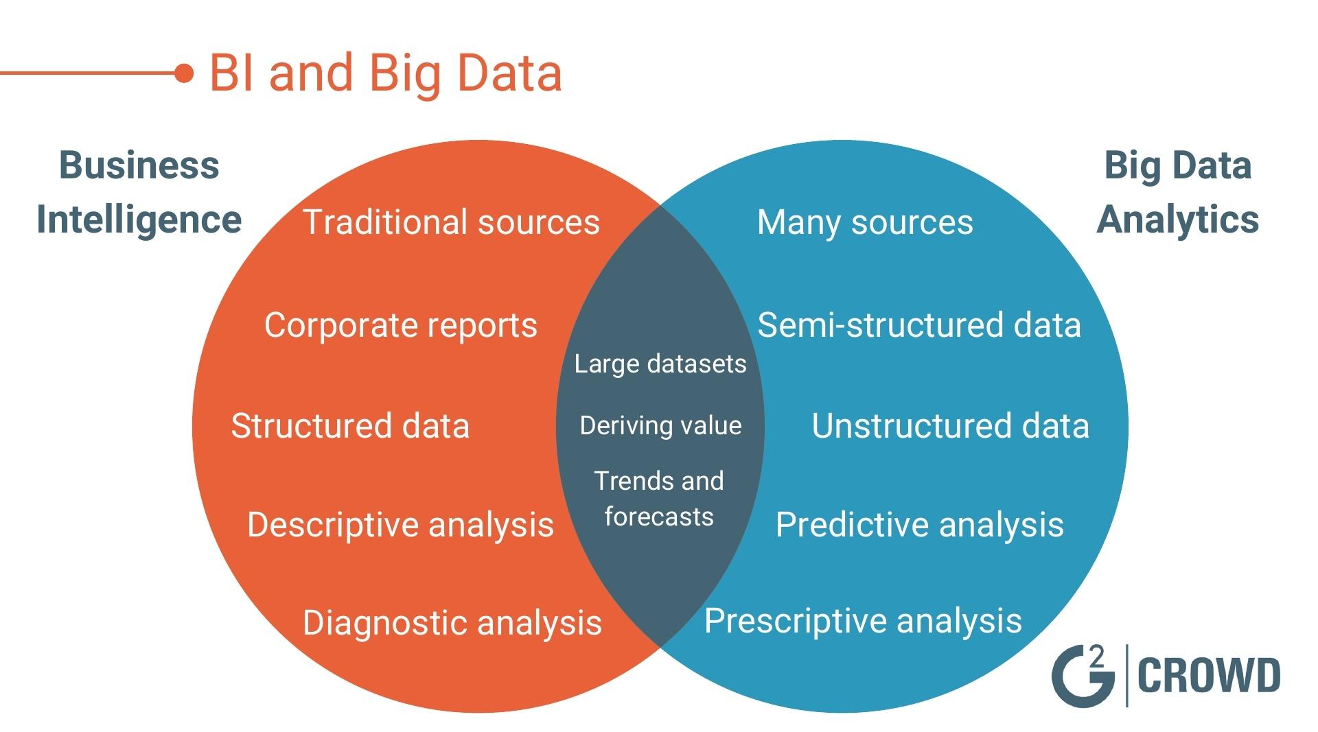 BI-and-Big-Data