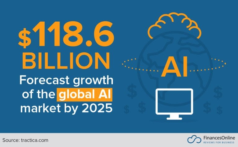 growth of AI by 2025