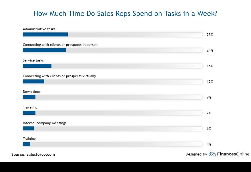 sales reps tasks