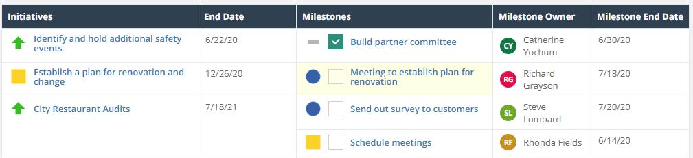 milestones and deadlines